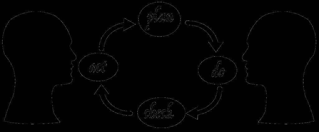 iterative-planing